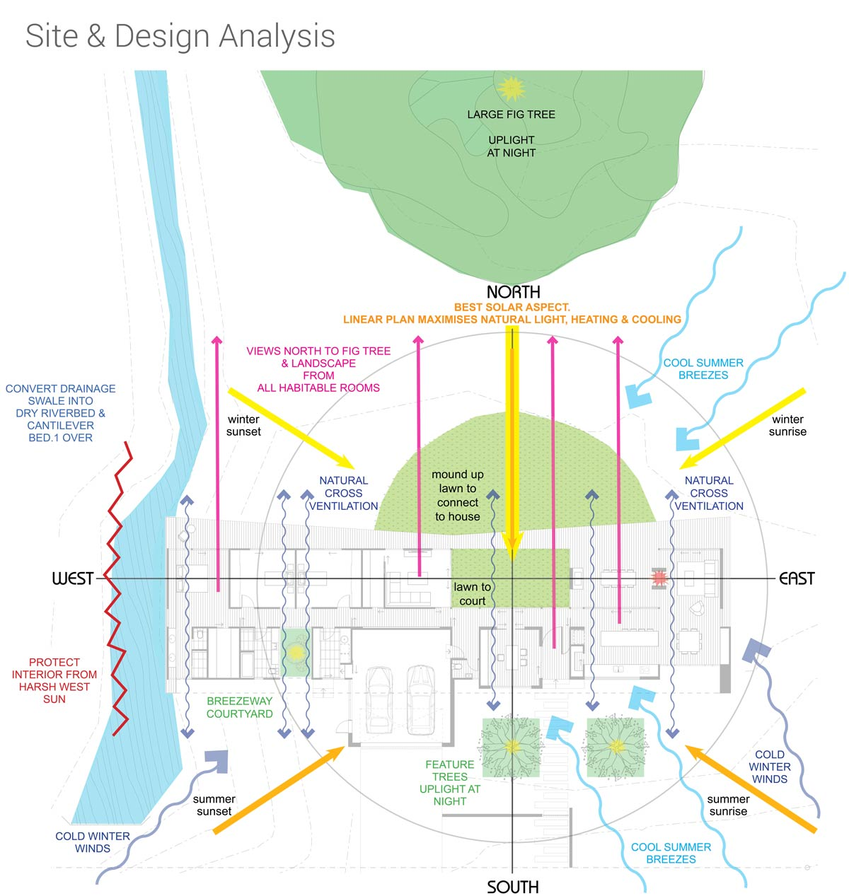Jamison Architects Site & Design Analysis